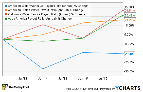 AWK Payout Ratio (Annual) Chart