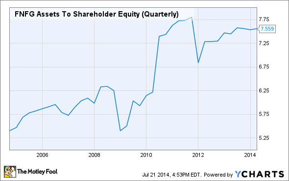 FNFG Assets To Shareholder Equity (Quarterly) Chart