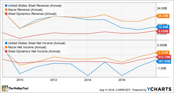 X Revenue (Annual) Chart