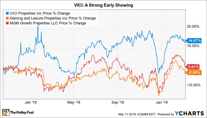 VICI Chart