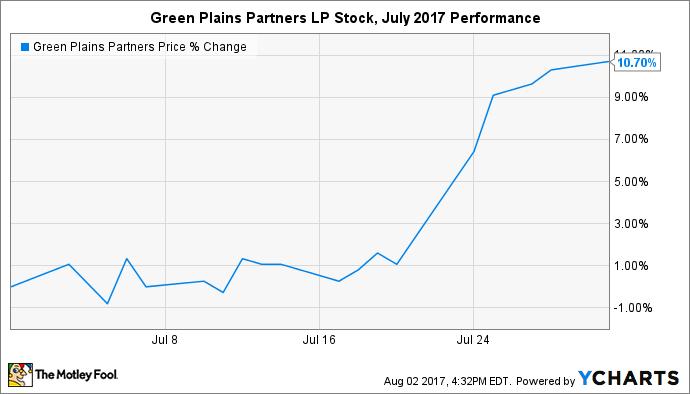 GPP Chart