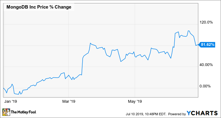 Why MongoDB Stock Jumped 82% in the First Half of 2019