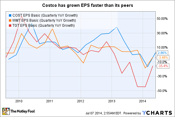 COST EPS Basic (Quarterly YoY Growth) Chart