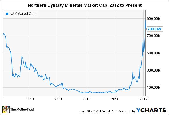 NAK Market Cap Chart