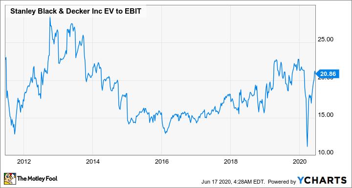SWK EV to EBIT Chart