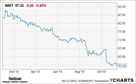 Did Warren Buffett Go Wrong With Walmart Wmt And American Express