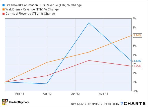 DWA Revenue (TTM) Chart