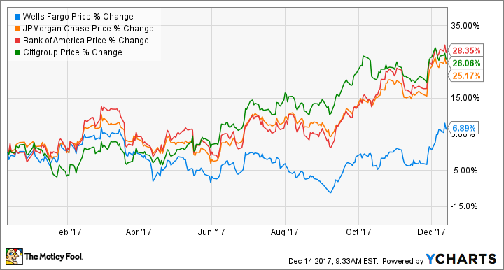 Better Buy Berkshire Hathaway Vs Wells Fargo The Motley Fool