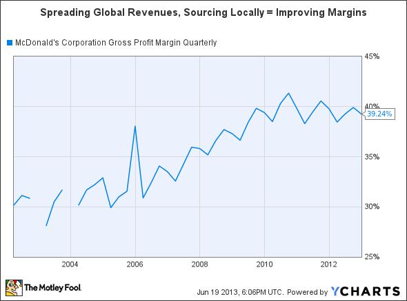 MCD Gross Profit Margin Quarterly Chart