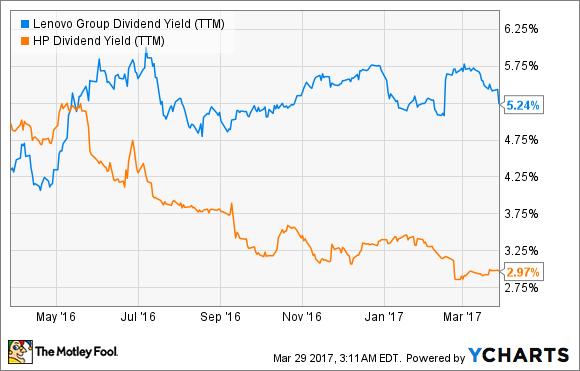 LNVGY Dividend Yield (TTM) Chart