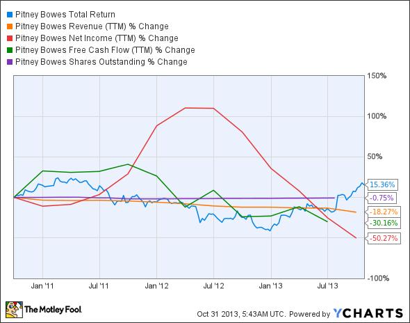 PBI Total Return Price Chart