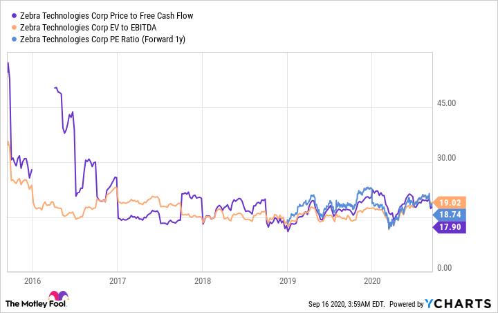 ZBRA Price to Free Cash Flow Chart