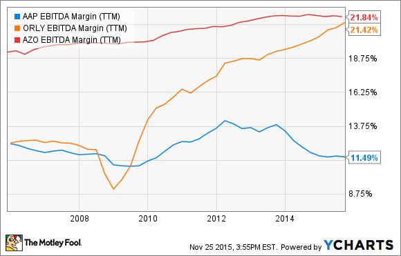 AAP EBITDA Margin (TTM) Chart