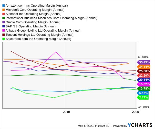 Best Winner Stocks For Cloud Computing: Operating Margin