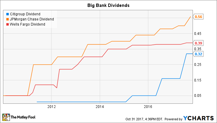 C Dividend Chart