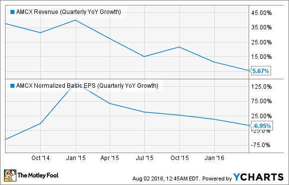 AMCX Revenue (Quarterly YoY Growth) Chart