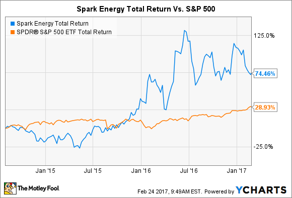 SPKE Total Return Price Chart