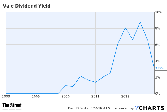 VALE Dividend Yield Chart