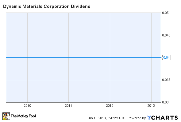BOOM Dividend Chart