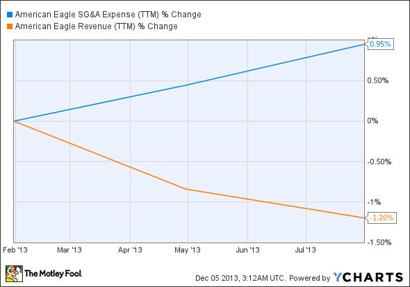 AEO SG&A Expense (TTM) Chart