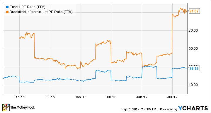 EMRAF PE Ratio (TTM) Chart