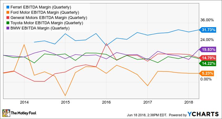RACE EBITDA Margin (Quarterly) Chart