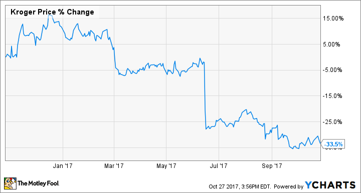 4 Things Kroger Co Management Wants You To Know The Motley Fool