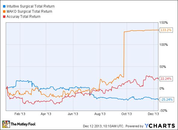 ISRG Total Return Price Chart