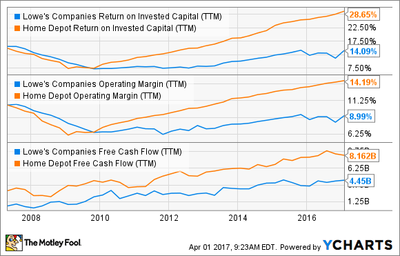 LOW Return on Invested Capital (TTM) Chart