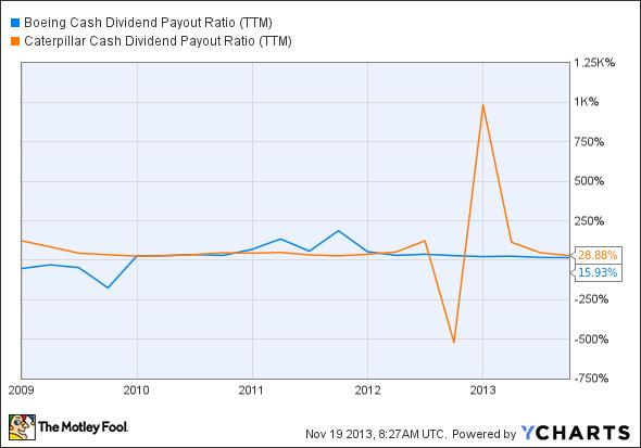 BA Cash Dividend Payout Ratio (TTM) Chart