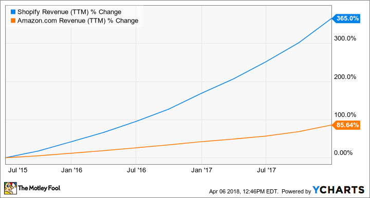SHOP Revenue (TTM) Chart
