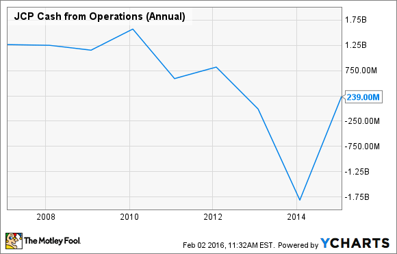 JCP Cash from Operations (Annual) Chart