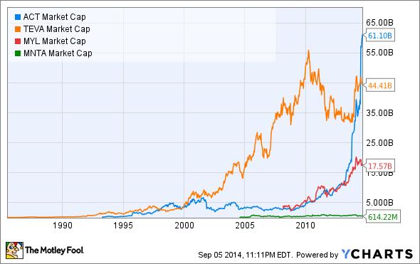 ACT Market Cap Chart
