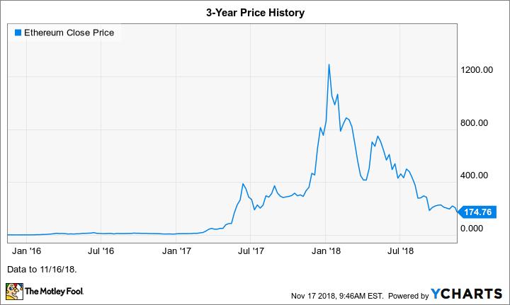 Ethereum Close Price Chart