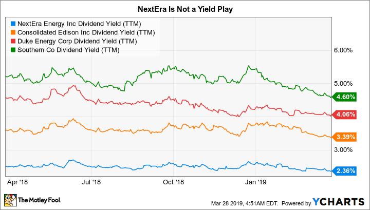 NEE Dividend Yield (TTM) Chart