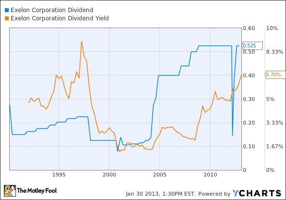 EXC Dividend Chart