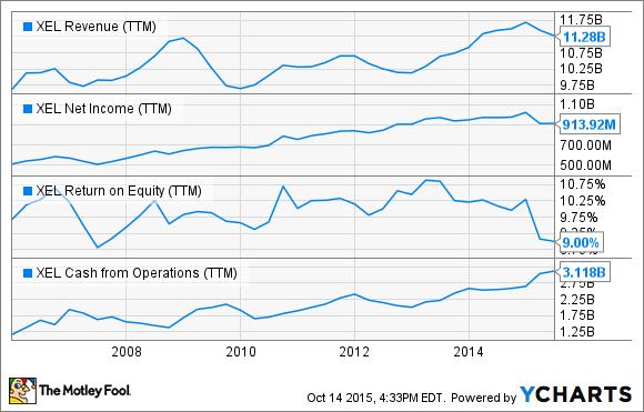 XEL Revenue (TTM) Chart