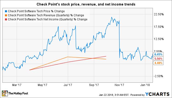 CHKP Chart