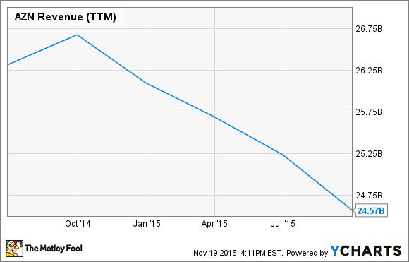 AZN Revenue (TTM) Chart