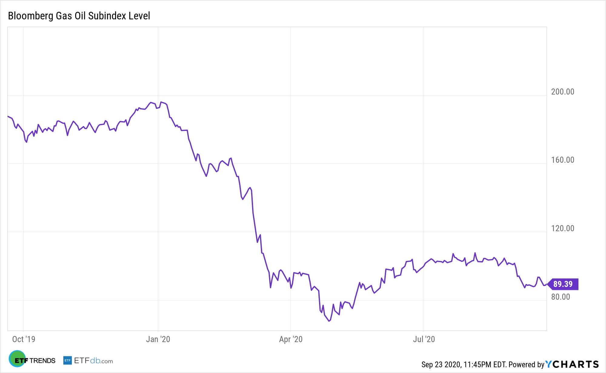 ^BGOS Chart