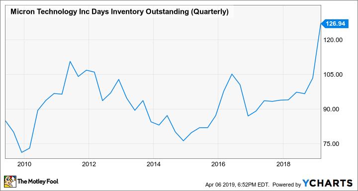 MU Days Inventory Outstanding (Quarterly) Chart