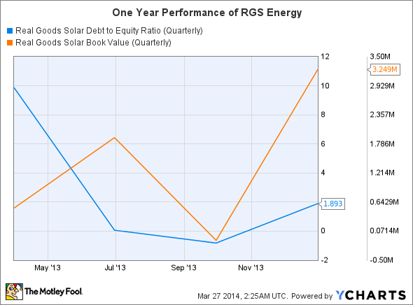 RGSE Debt to Equity Ratio (Quarterly) Chart