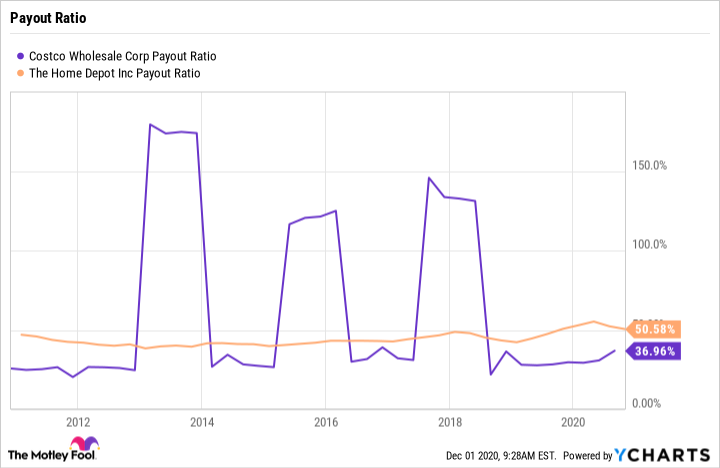 COST Payout Ratio Chart