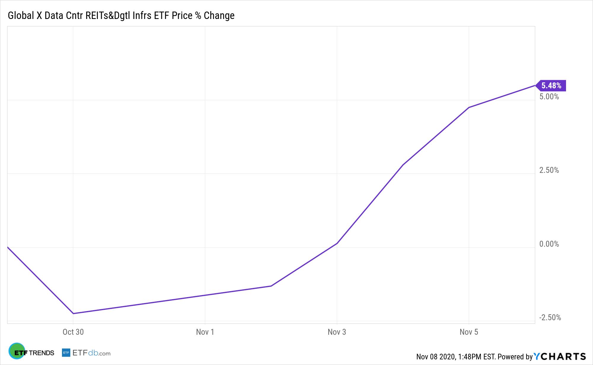 VPN Chart