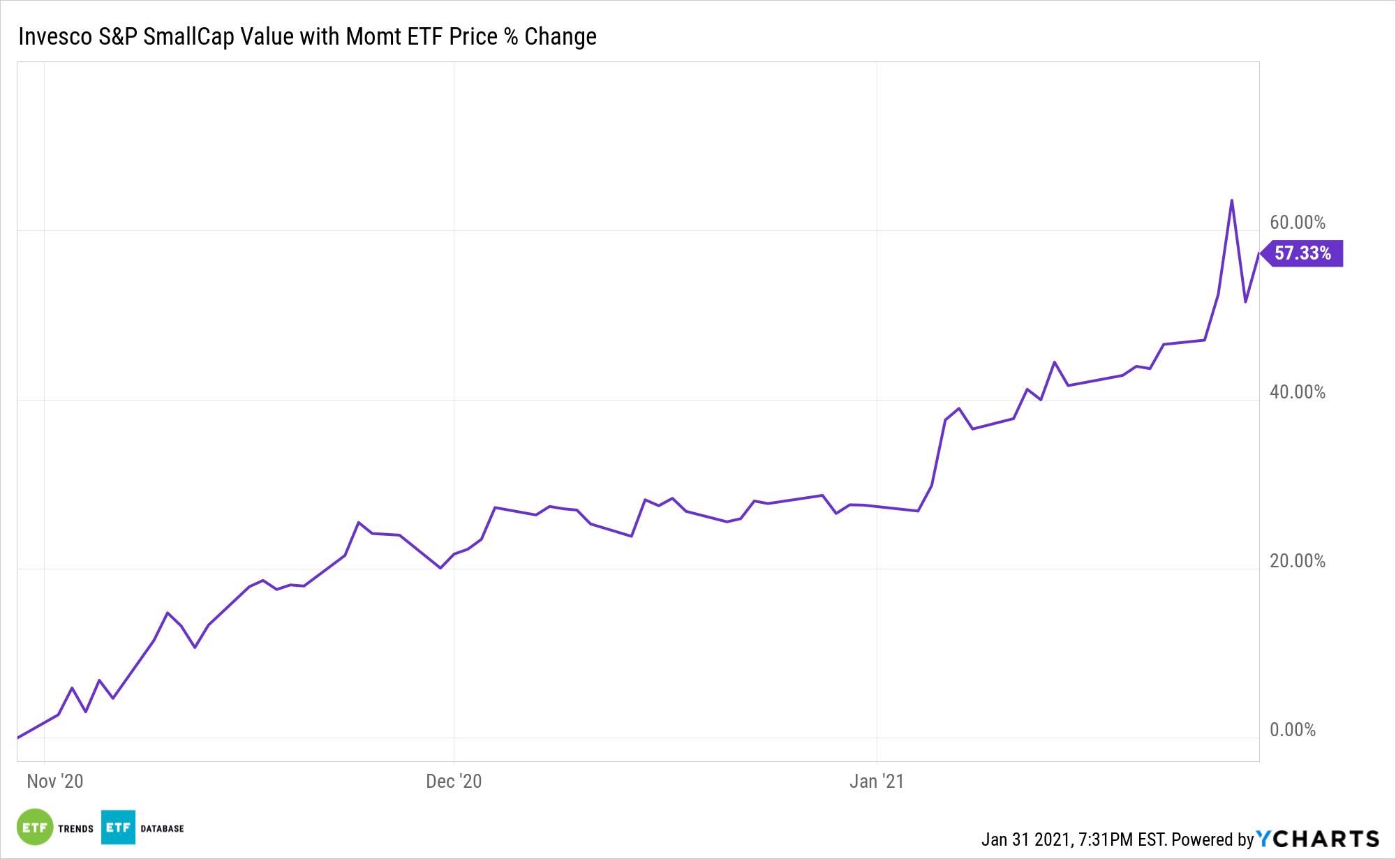 XSVM Chart