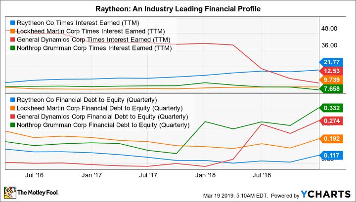 RTN Times Interest Earned (TTM) Chart