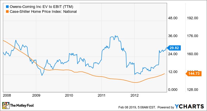 OC EV to EBIT (TTM) Chart