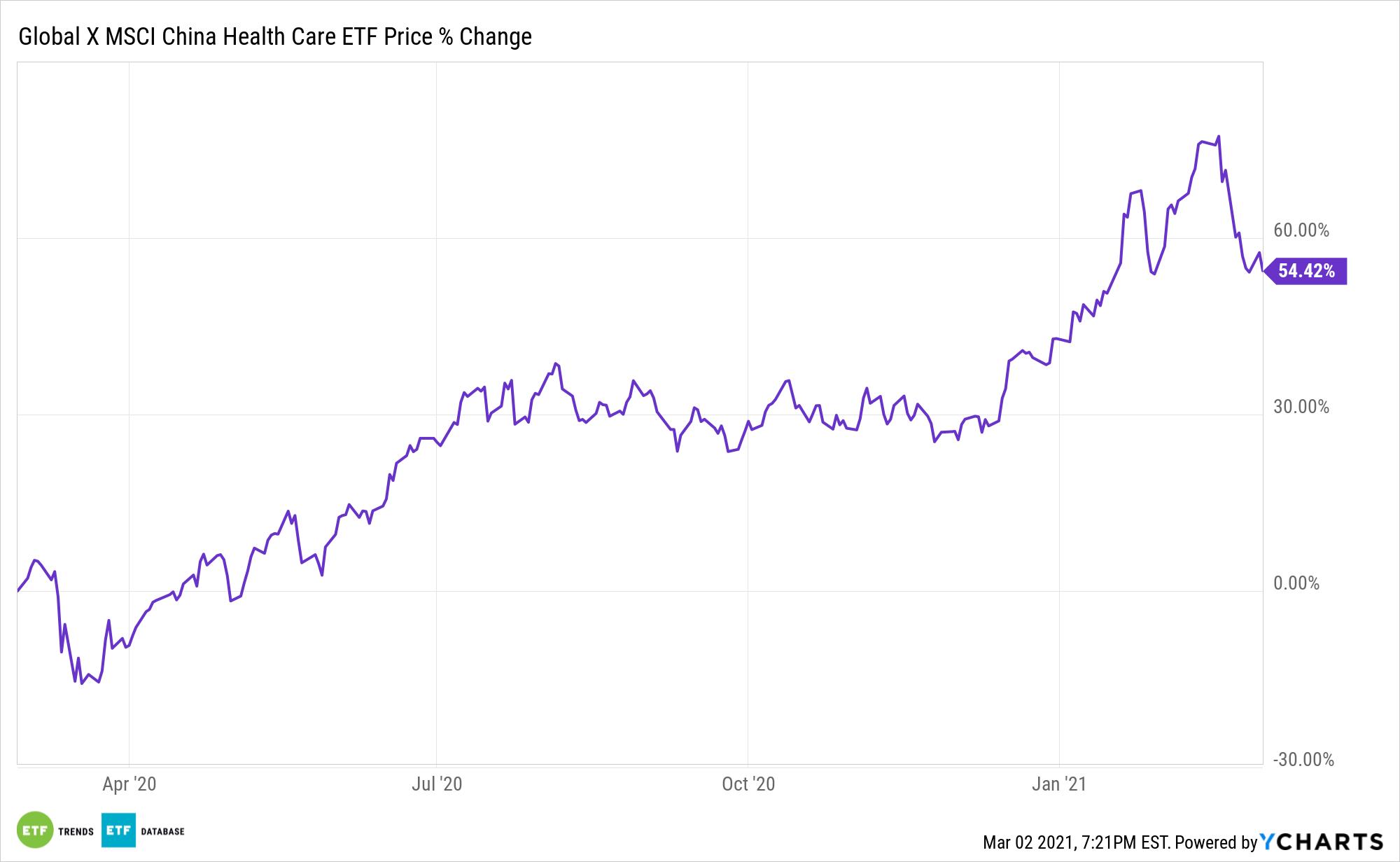 CHIH Chart