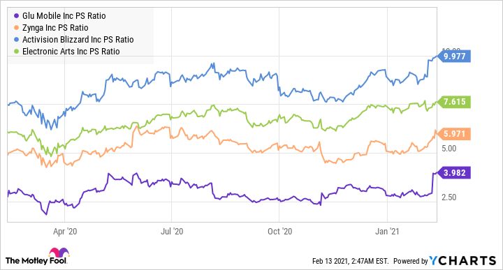 GLUU PS Ratio Chart