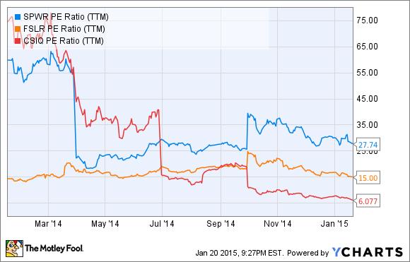 SPWR P/E Ratio (TTM) Chart